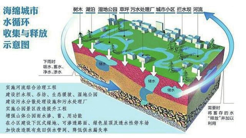 海绵城市建设分区或分为六类
