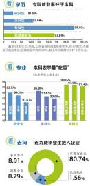 大数据看2016届山东毕业生就业