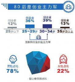 去年山东新设小微企业带动就业超120多万人