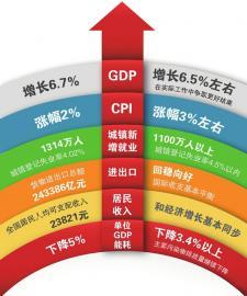 政府工作报告 工业去产能哪个省最强