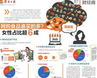 网购食品谁买的多?女性占比超6成