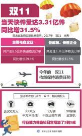 双11走向国际化 中国现象引发全球共振