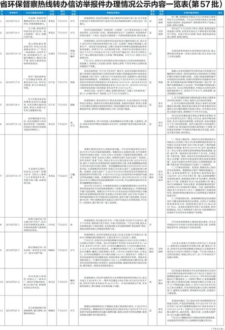 省环保督察热线转办信访举报件办理情况公示内容一览表(第57批)