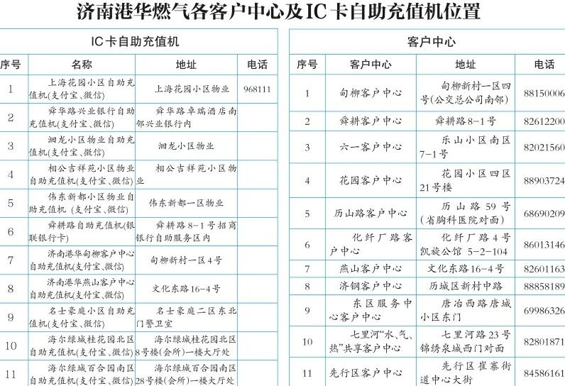 @80万东城燃气用户 济南港华燃气客服系统升级部分业务将暂停4天