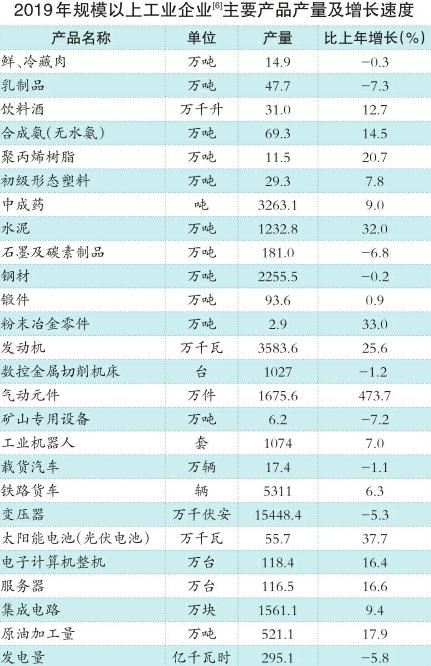 2019年济南市国民经济和社会发展统计公报