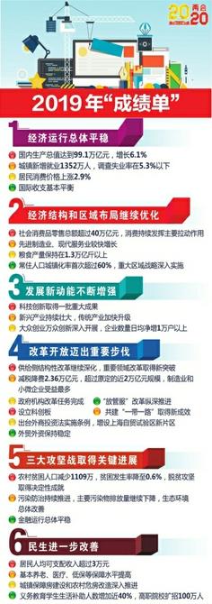 不设GDP增速具体目标 从政府工作报告看2020年中国发展走向