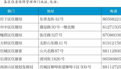 济南2018年度第十三批公租房递补候选家庭开始资格审核