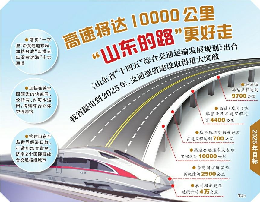 """《山东省""""十四五""""综合交通运输发展规划》出台 济南致力打造国际性综合交通枢纽城市"""