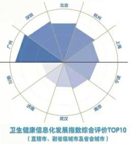 济南市卫生健康信息化发展指数全国排名第九