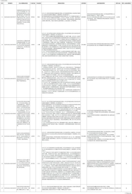 中央第二生态环境保护督察组转办信访举报件办理情况(第九批)